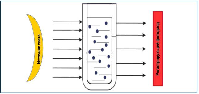 Принцип трансмиссионной спектроскопии, используемой в «жидкостных» анализаторах